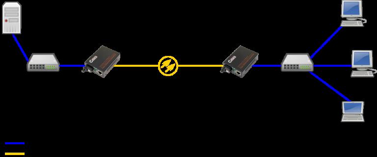 Cifocs CFC-1200S20 10/100M fiber optik ethernet dönüştürücü