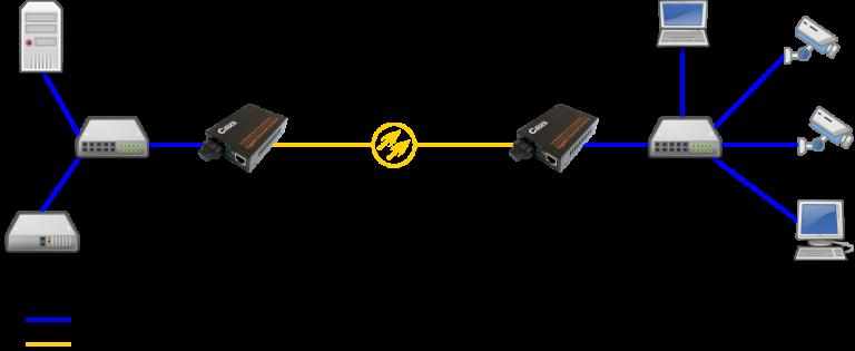 Cifocs CFC-2200S20 10/100/1000M fiber optik ethernet dönüştürücü