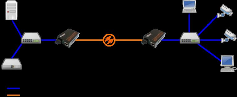 Cifocs CFC-2200 10/100/1000M fiber optik ethernet dönüştürücü